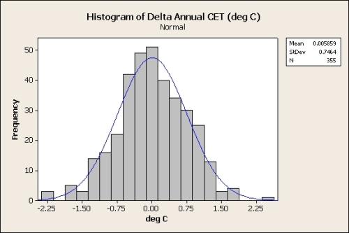 Delta Annual CET