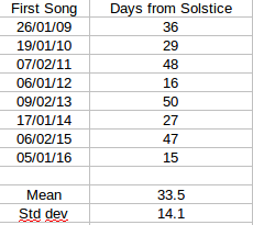 Days from solstice - first song data