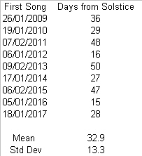 days-from-solstice-for-first-bird-song-2017-data
