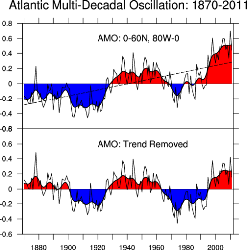 amo-oscillation-chart-climate-change-sea-level-rising